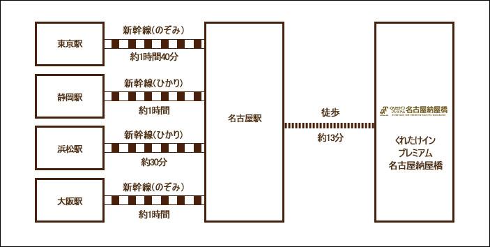 名古屋駅から徒歩約13分
